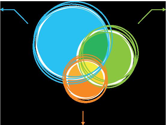 Trois cercles colorés qui s'imbriquent